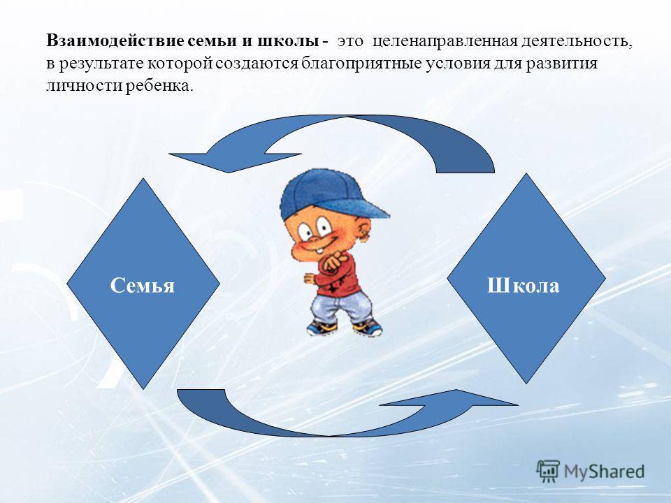 Взаимодействие семьи и школы - это целенаправленная деятельность, в результате которой создаются благоприятные условия для развития личности ребенка. Семья Школа