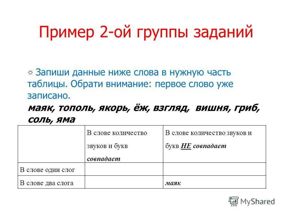 Пример 2-ой группы заданий Запиши данные ниже слова в нужную часть таблицы. Обрати внимание: первое слово уже записано. маяк, тополь, якорь, ёж, взгляд, вишня, гриб, соль, яма В слове количество звуков и букв совпадает В слове количество звуков и бук