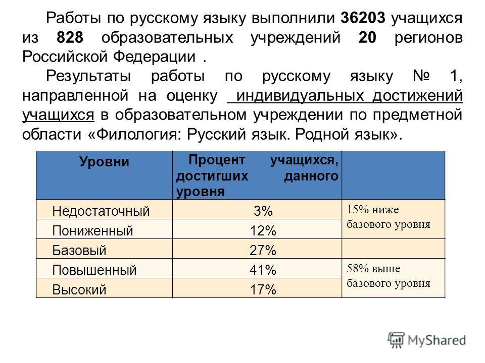 Работы по русскому языку выполнили 36203 учащихся из 828 образовательных учреждений 20 регионов Российской Федерации. Результаты работы по русскому языку 1, направленной на оценку индивидуальных достижений учащихся в образовательном учреждении по пре