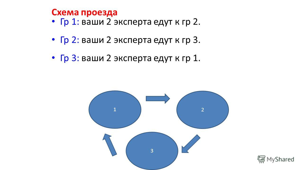 Схема проезда Гр 1: ваши 2 эксперта едут к гр 2. Гр 2: ваши 2 эксперта едут к гр 3. Гр 3: ваши 2 эксперта едут к гр 1. 1 2 3
