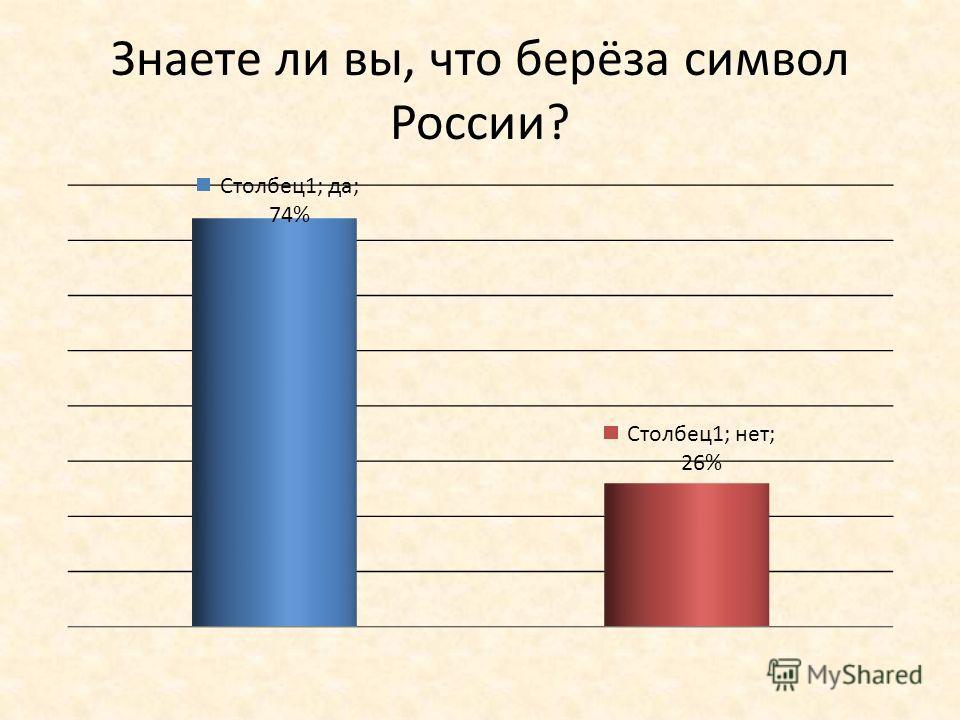 Знаете ли вы, что берёза символ России?