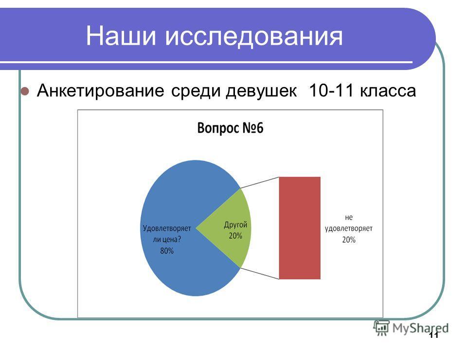 Наши исследования Анкетирование среди девушек 10-11 класса 11