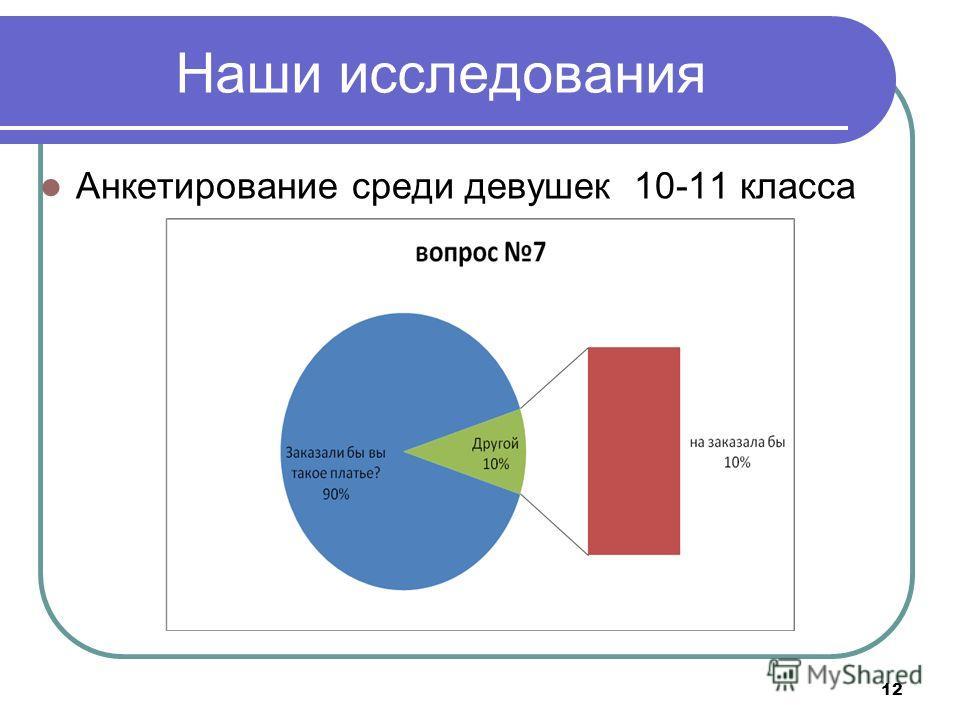 Наши исследования Анкетирование среди девушек 10-11 класса 12