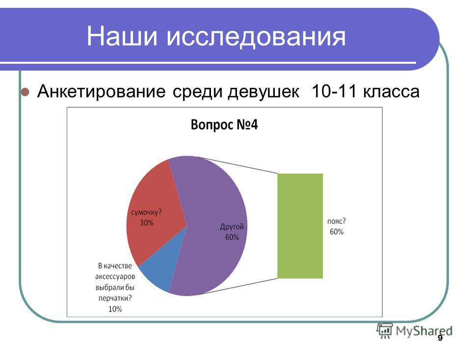 Наши исследования Анкетирование среди девушек 10-11 класса 9