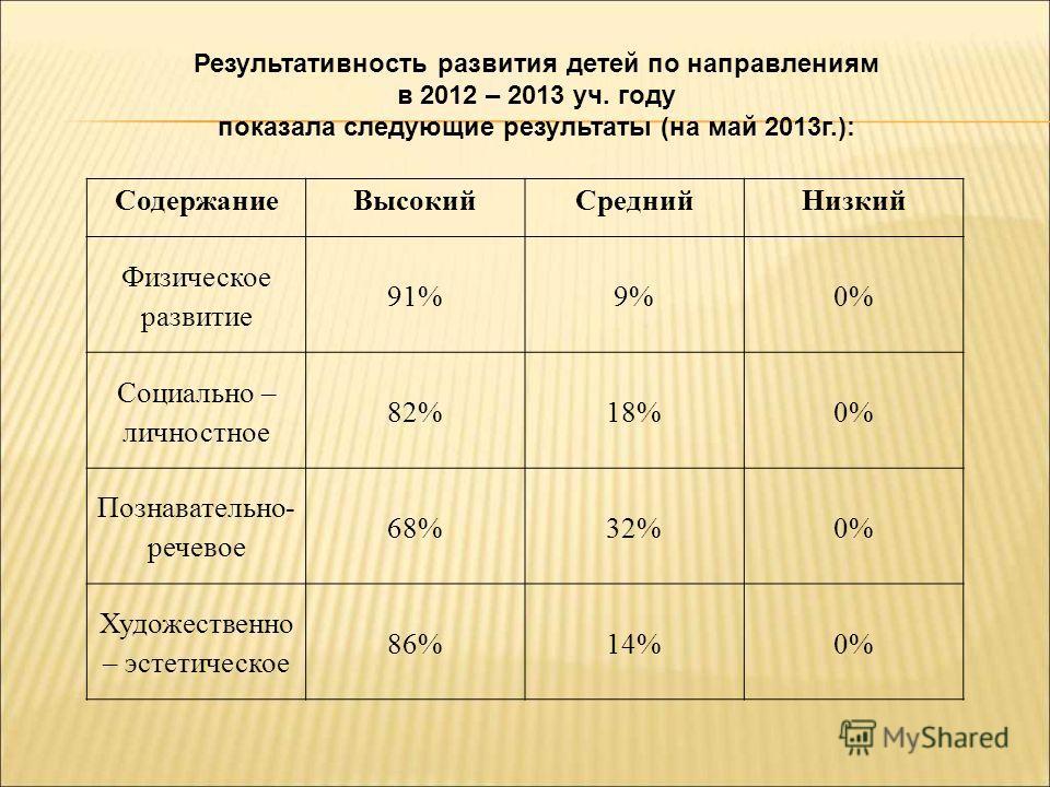 Результативность развития детей по направлениям в 2012 – 2013 уч. году показала следующие результаты (на май 2013 г.): Содержание ВысокийСредний Низкий Физическое развитие 91%9%0% Социально – личностное 82%18%0% Познавательно- речевое 68%32%0% Художе
