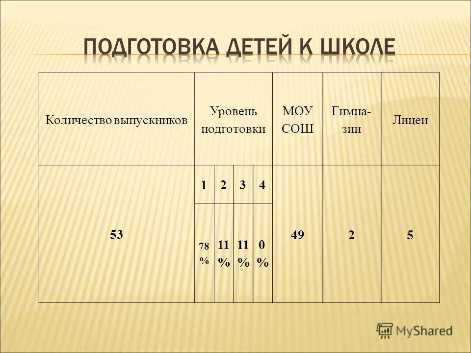 Количество выпускников Уровень подготовки МОУ СОШ Гимна- зии Лицеи 53 1234 4925 78 % 11 % 0%0%