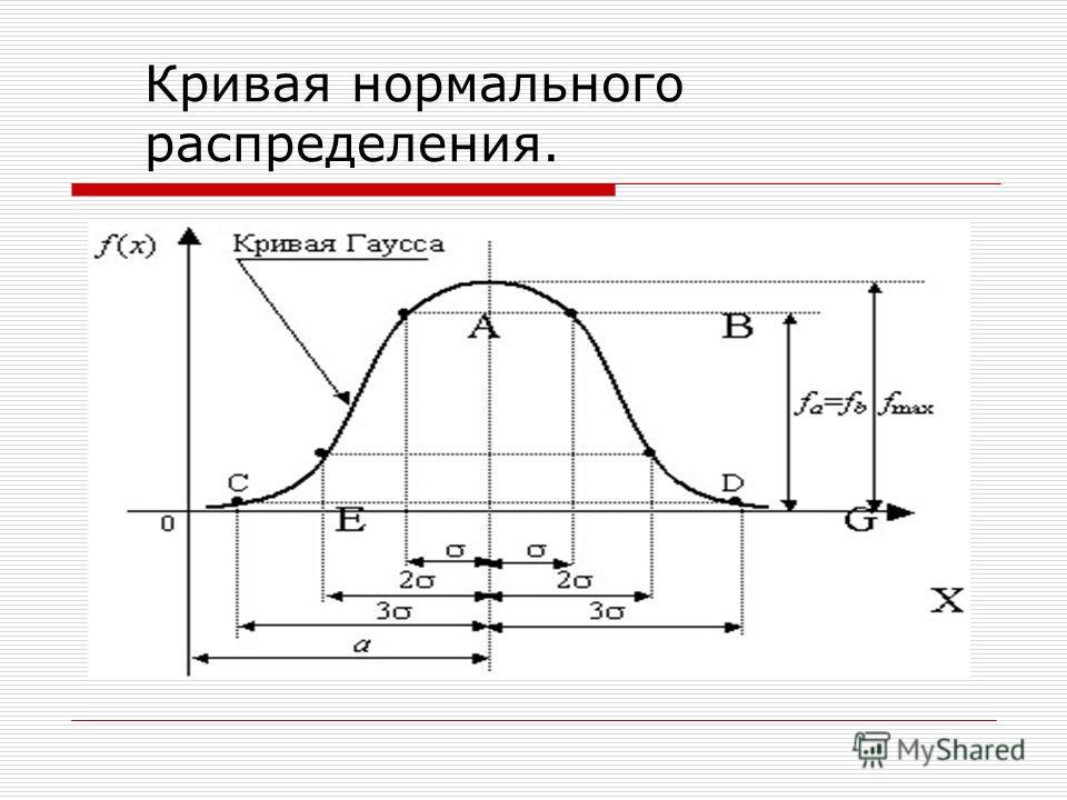 Кривая нормального распределения.