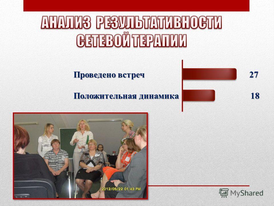 Проведено встреч 27 Проведено встреч 27 Положительная динамика 18 Положительная динамика 18