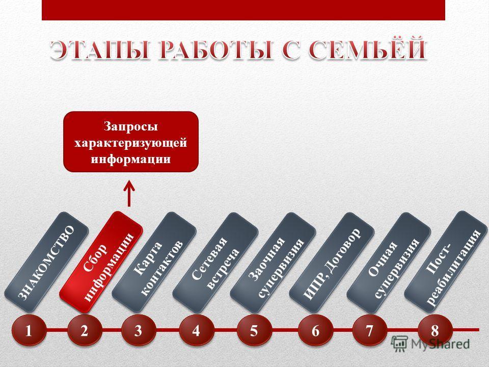 Сбор информации Карта контактов Сетевая встреча Заочная супервизия ИПР, Договор Очная супервизия Пост- реабилитация Пост- реабилитация 1 1 2 2 3 3 4 4 5 5 6 6 7 7 8 8 Сбор информации Запросы характеризующей информации
