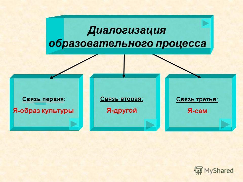 Связь первая: Я-образ культуры Связь вторая: Я-другой Связь третья: Я-сам Диалогизация образовательного процесса