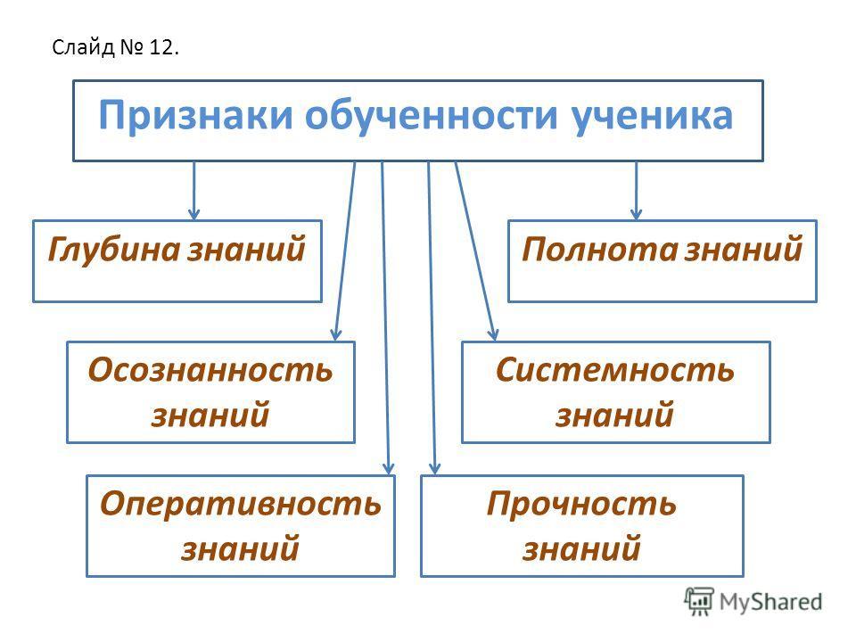 Слайд 12. Признаки обученности ученика Глубина знаний Полнота знаний Осознанность знаний Системность знаний Оперативность знаний Прочность знаний