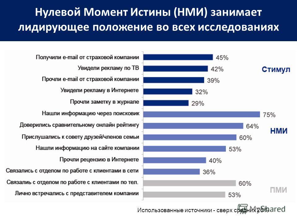 Нулевой Момент Истины (НМИ) занимает лидирующее положение во всех исследованиях Использованные источники - сверх средних 26%