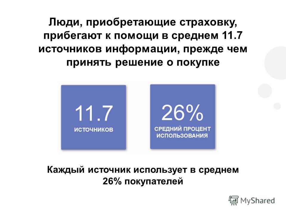 Люди, приобретающие страховку, прибегают к помощи в среднем 11.7 источников информации, прежде чем принять решение о покупке Каждый источник использует в среднем 26% покупателей