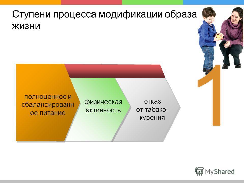 Ступени процесса модификации образа жизни полноценное и сбалансированное питание отказ от табакокурения физическая активность 11