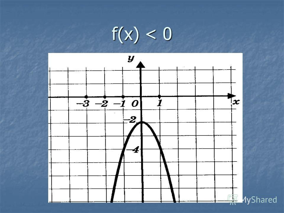 f(x) < 0
