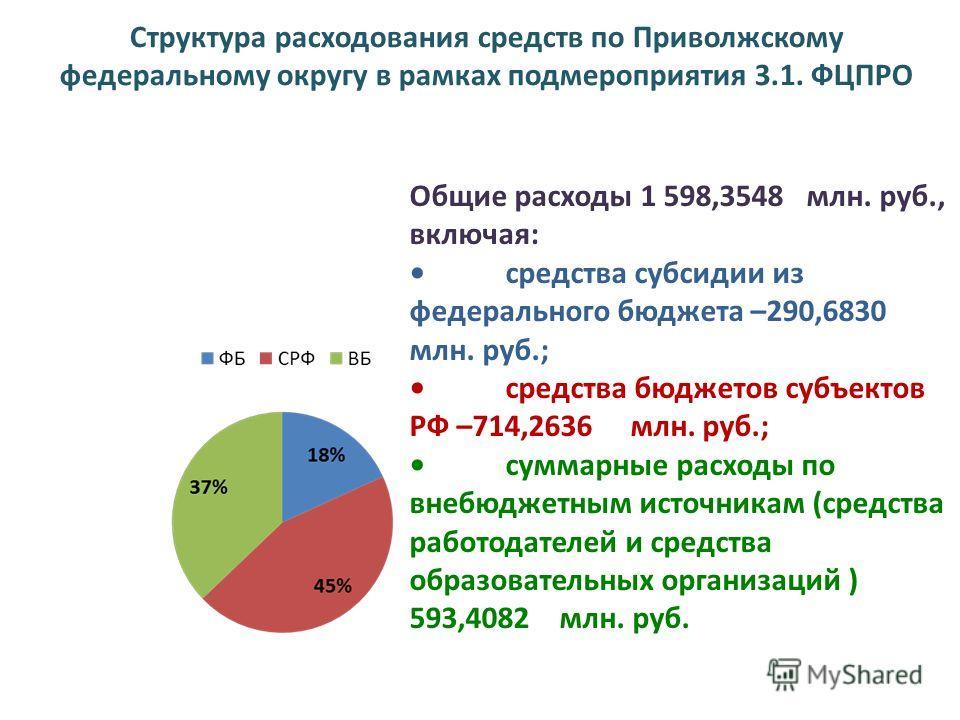 Структура расходования средств по Приволжскому федеральному округу в рамках под мероприятия 3.1. ФЦПРО Общие расходы 1 598,3548 млн. руб., включая: средства субсидии из федерального бюджета –290,6830 млн. руб.; средства бюджетов субъектов РФ –714,263