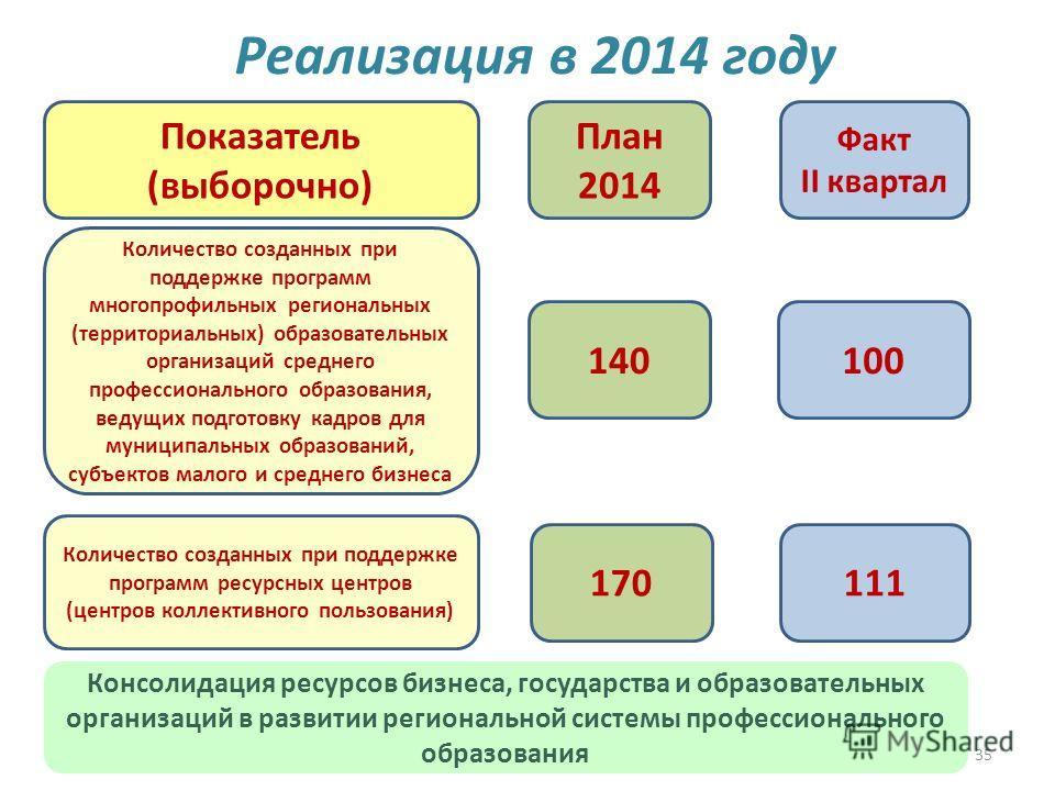 35 Реализация в 2014 году 140100 План 2014 Факт II квартал Показатель (выборочно) Количество созданных при поддержке программ многопрофильных региональных (территориальных) образовательных организаций среднего профессионального образования, ведущих п