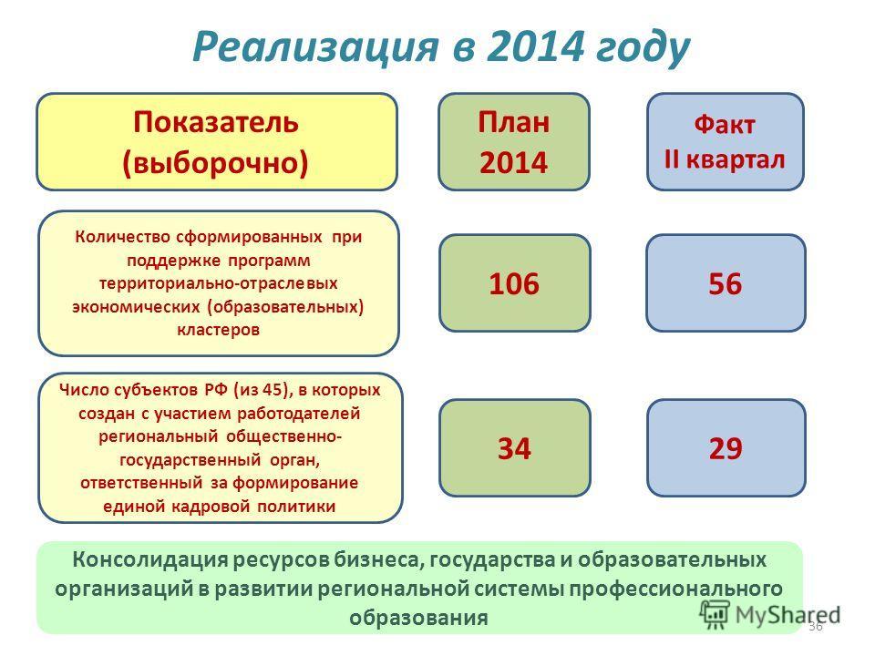 36 Реализация в 2014 году 10656 План 2014 Факт II квартал Показатель (выборочно) Количество сформированных при поддержке программ территориально-отраслевых экономических (образовательных) кластеров Число субъектов РФ (из 45), в которых создан с участ