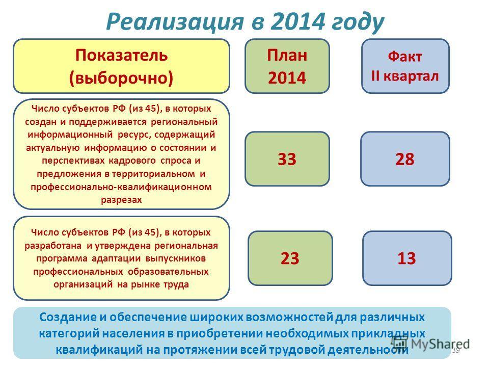 39 Реализация в 2014 году 32828 План 2014 Факт II квартал Показатель (выборочно) Число субъектов РФ (из 45), в которых создан и поддерживается региональный информационный ресурс, содержащий актуальную информацию о состоянии и перспективах кадрового с