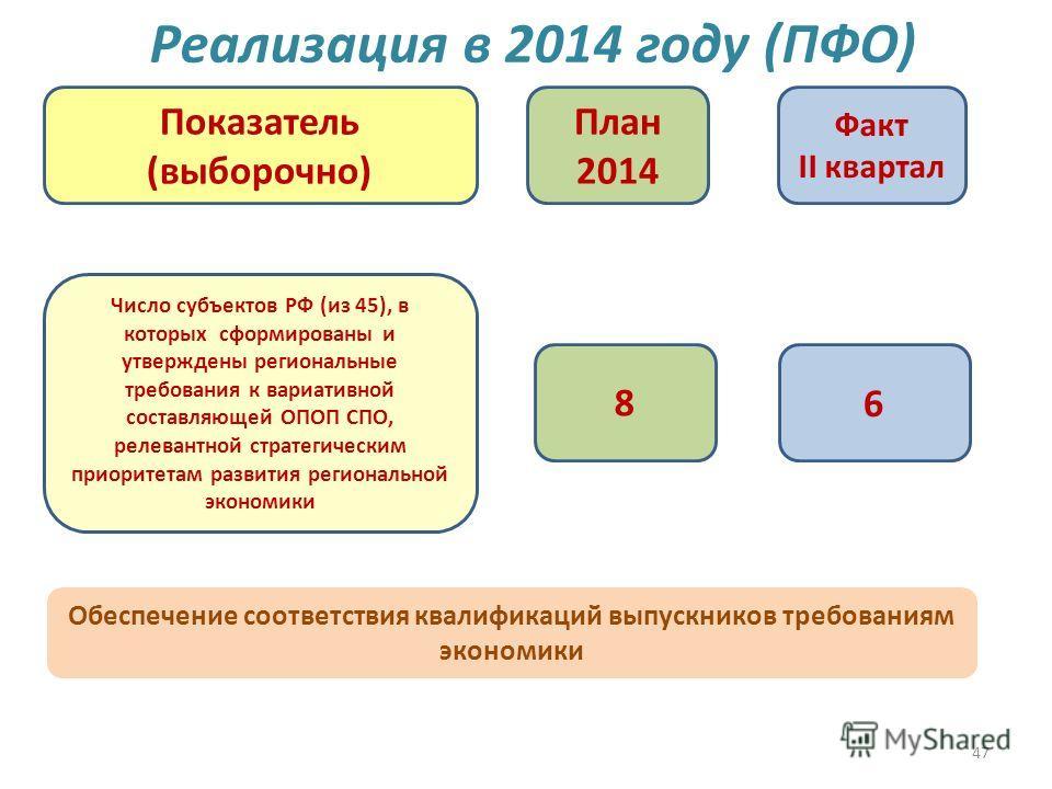 47 Реализация в 2014 году (ПФО) План 2014 Факт II квартал Показатель (выборочно) Число субъектов РФ (из 45), в которых сформированы и утверждены региональные требования к вариативной составляющей ОПОП СПО, релевантной стратегическим приоритетам разви
