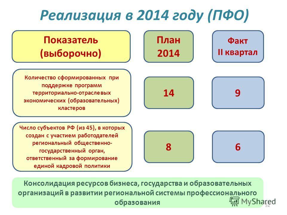 52 Реализация в 2014 году (ПФО) 149 План 2014 Факт II квартал Показатель (выборочно) Количество сформированных при поддержке программ территориально-отраслевых экономических (образовательных) кластеров Число субъектов РФ (из 45), в которых создан с у