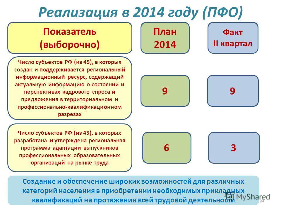 55 Реализация в 2014 году (ПФО) 99 План 2014 Факт II квартал Показатель (выборочно) Число субъектов РФ (из 45), в которых создан и поддерживается региональный информационный ресурс, содержащий актуальную информацию о состоянии и перспективах кадровог