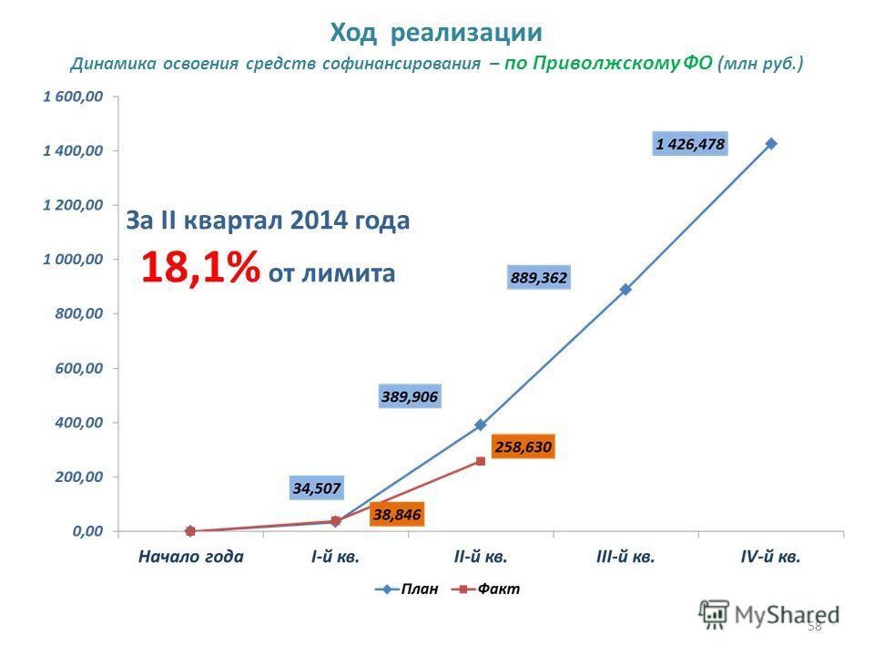 58 Ход реализации Динамика освоения средств софинансирования – по Приволжскому ФО (млн руб.) За II квартал 2014 года 18,1% от лимита