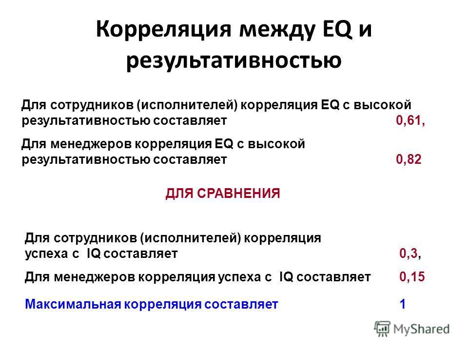 Корреляция между EQ и результативностью Для сотрудников (исполнителей) корреляция EQ с высокой результативностью составляет 0,61, Для менеджеров корреляция EQ с высокой результативностью составляет 0,82 Для сотрудников (исполнителей) корреляция успех