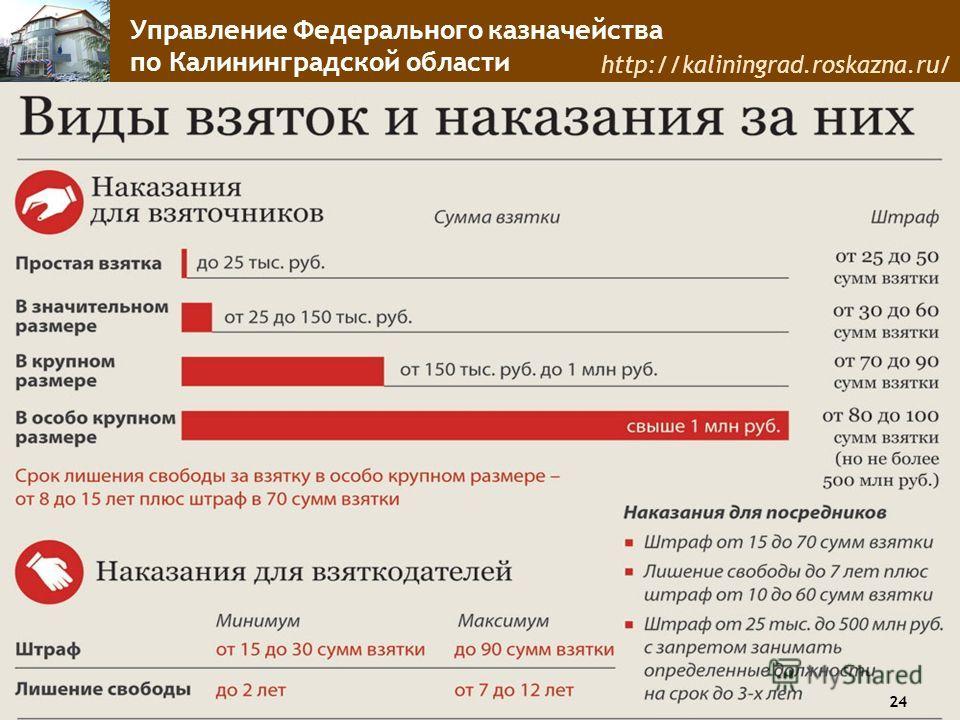 Управление Федерального казначейства по Калининградской области http://kaliningrad.roskazna.ru/ 24