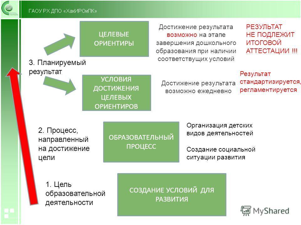 СОЗДАНИЕ УСЛОВИЙ ДЛЯ РАЗВИТИЯ ОБРАЗОВАТЕЛЬНЫЙ ПРОЦЕСС УСЛОВИЯ ДОСТИЖЕНИЯ ЦЕЛЕВЫХ ОРИЕНТИРОВ 1. Цель образовательной деятельности 2. Процесс, направленный на достижение цели 3. Планируемый результат ЦЕЛЕВЫЕ ОРИЕНТИРЫ Достижение результата возможно на
