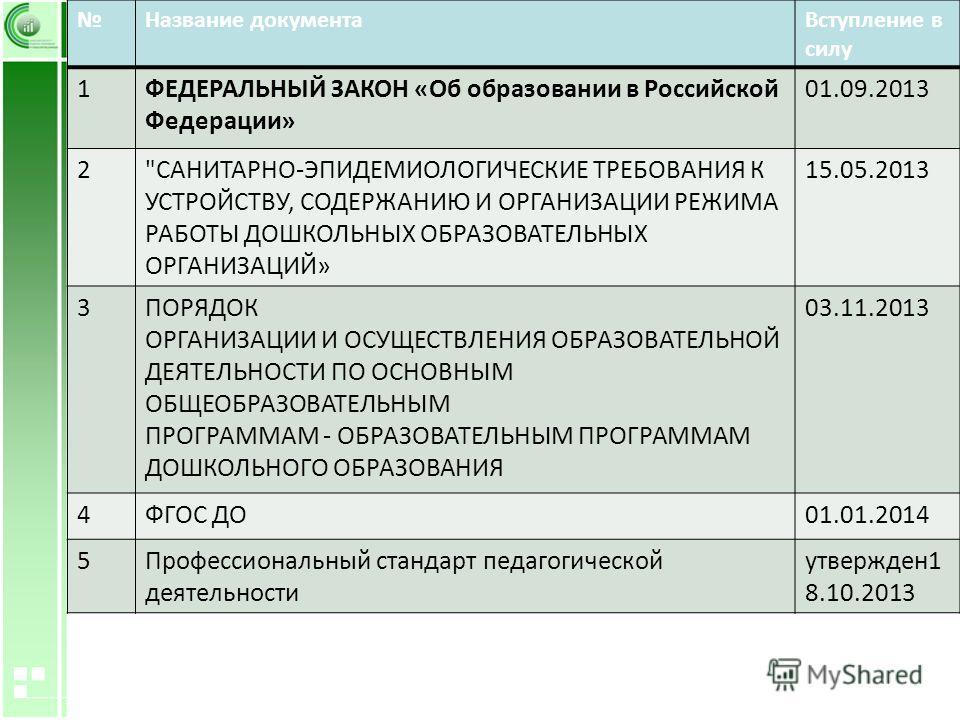 Название документа Вступление в силу 1ФЕДЕРАЛЬНЫЙ ЗАКОН «Об образовании в Российской Федерации» 01.09.2013 2