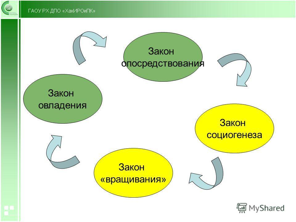 Закон «выращивания» Закон социогенеза Закон овладения Закон опосредствования