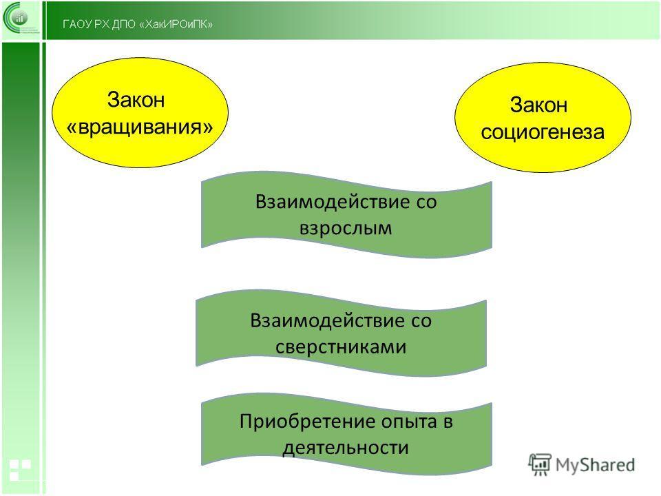 Закон «выращивания» Закон социогенеза Взаимодействие со сверстниками Взаимодействие со взрослым Приобретение опыта в деятельности