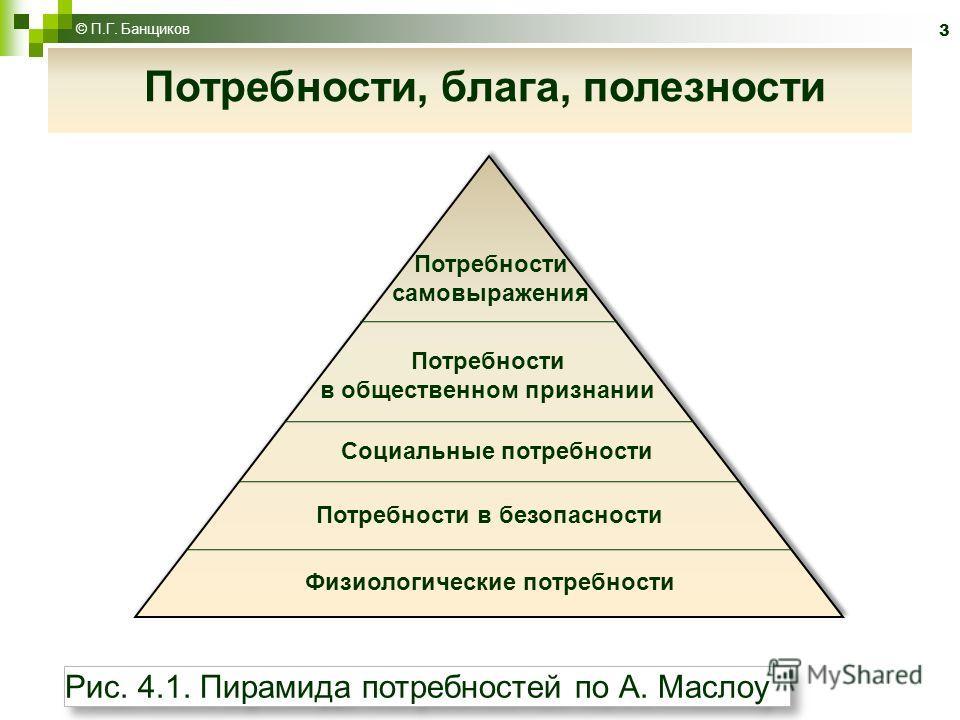 © П.Г. Банщиков 3 Потребности, блага, полезности Рис. 4.1. Пирамида потребностей по А. Маслоу