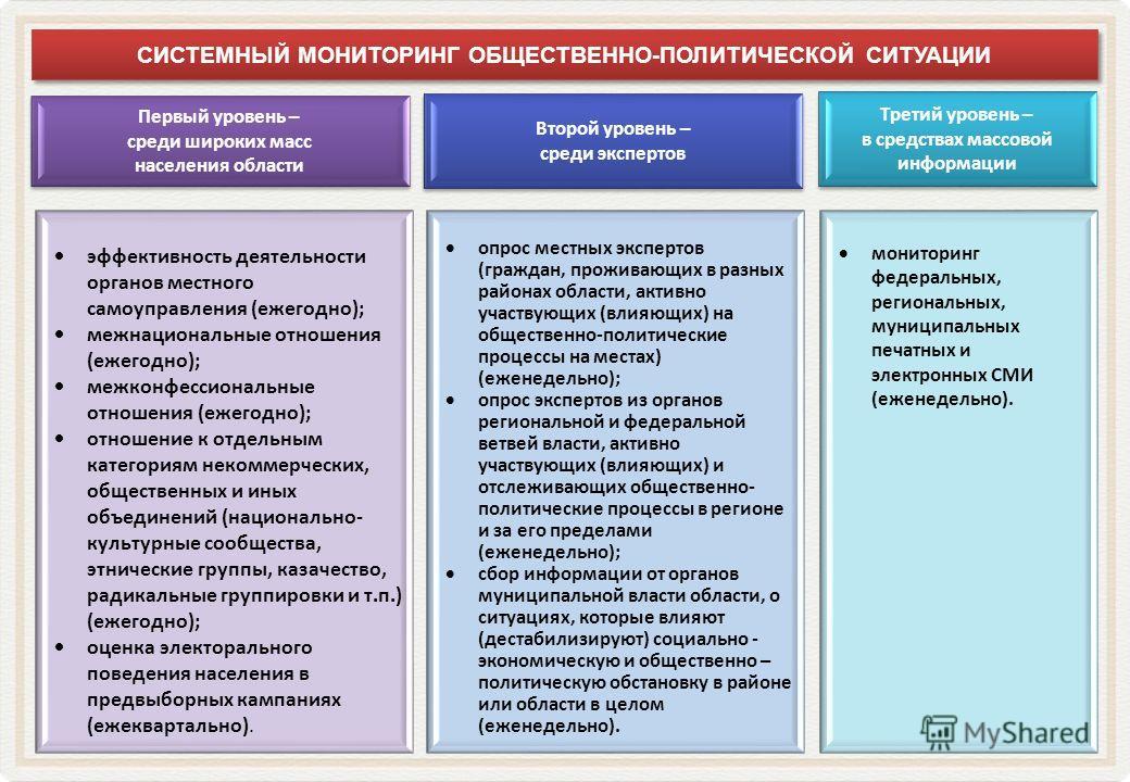 эффективность деятельности органов местного самоуправления (ежегодно); межнациональные отношения (ежегодно); межконфессиональные отношения (ежегодно); отношение к отдельным категориям некоммерческих, общественных и иных объединений (национально- куль