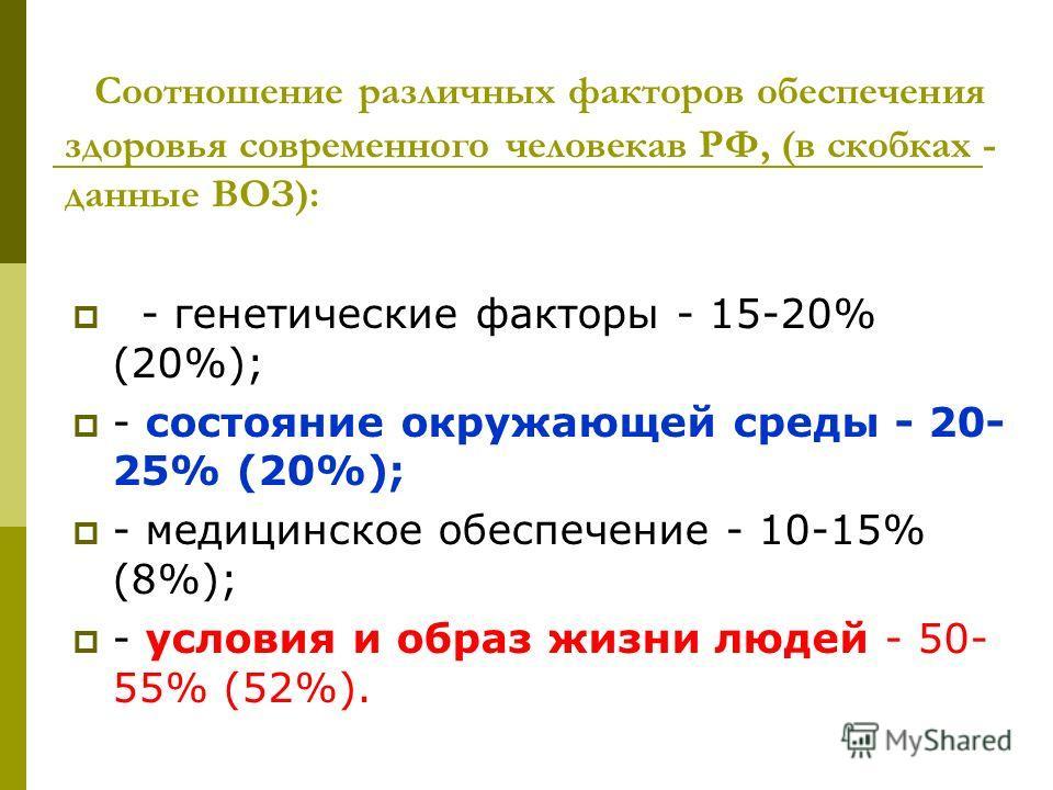 Соотношение различных факторов обеспечения здоровья современного человека в РФ, (в скобках - данные ВОЗ): - генетические факторы - 15-20% (20%); - состояние окружающей среды - 20- 25% (20%); - медицинское обеспечение - 10-15% (8%); - условия и образ