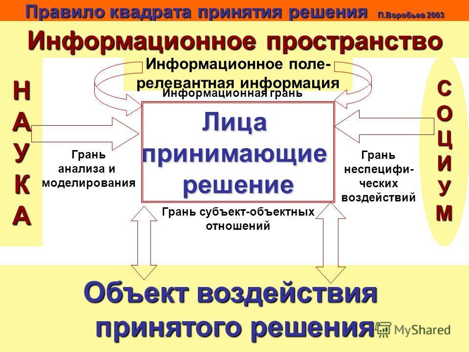 Правило квадрата принятия решения П.Воробьев 2003 Лицапринимающиерешение Информационное пространство Информационное поле- релевантная информация Информационная грань Грань анализа и моделирования НАУКА Грань неспецифических воздействий СОЦИУМ Грань с