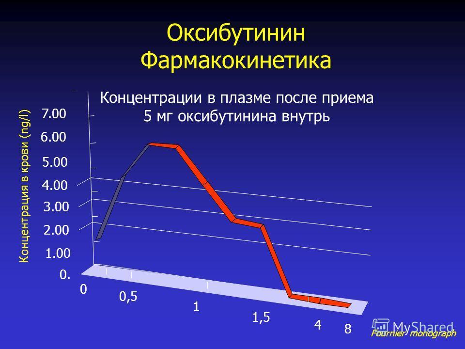 Оксибутинин Фармакокинетика Fournier monograph Концентрация в крови (ng/l) 0. 1.00 2.00 3.00 4.00 5.00 6.00 7.00 0 0,5 1 1,5 4 8 Концентрации в плазме после приема 5 мг оксибутинина внутрь