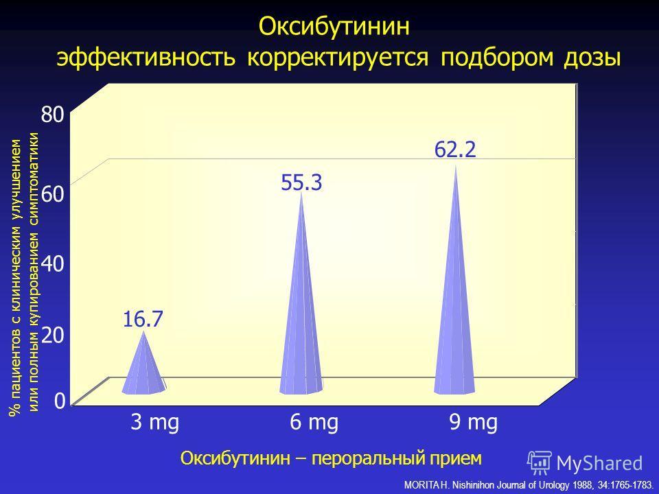 0 20 40 60 80 Оксибутинин – пероральный прием Оксибутинин эффективность корректируется подбором дозы % пациентов с клиническим улучшением или полным купированием симптоматики 3 mg6 mg9 mg 16.7 55.3 62.2 MORITA H. Nishinihon Journal of Urology 1988, 3