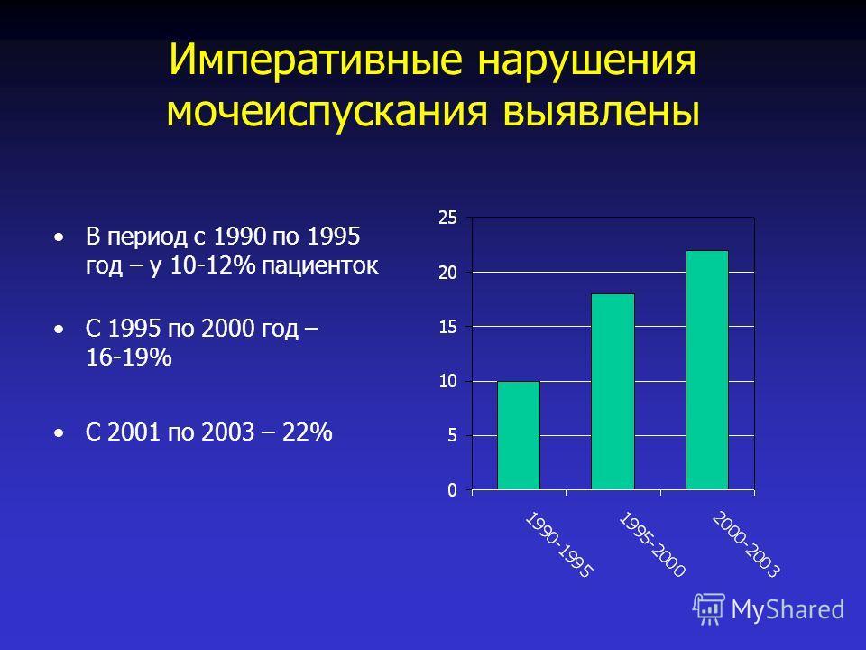 Императивные нарушения мочеиспускания выявлены В период с 1990 по 1995 год – у 10-12% пациенток С 1995 по 2000 год – 16-19% С 2001 по 2003 – 22%