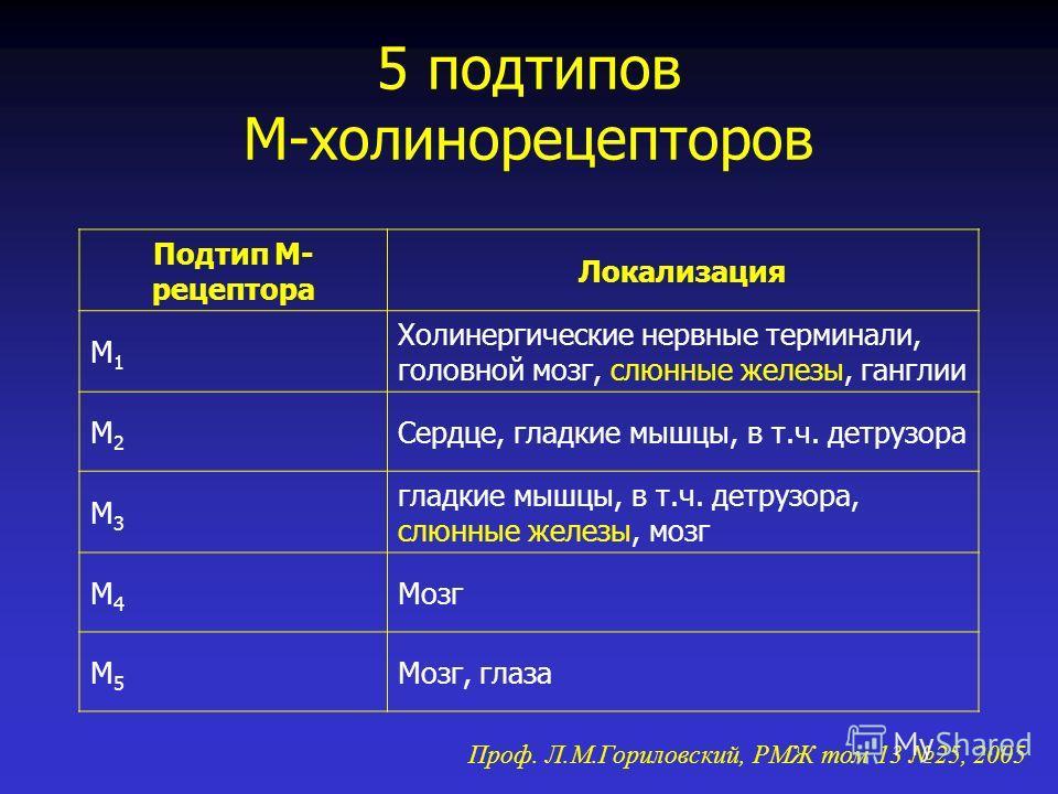 5 подтипов М-холинорецепторов Подтип М- рецептора Локализация М1М1 Холинергические нервные терминали, головной мозг, слюнные железы, ганглии М2М2 Сердце, гладкие мышцы, в т.ч. детрузора М3М3 гладкие мышцы, в т.ч. детрузора, слюнные железы, мозг М4М4