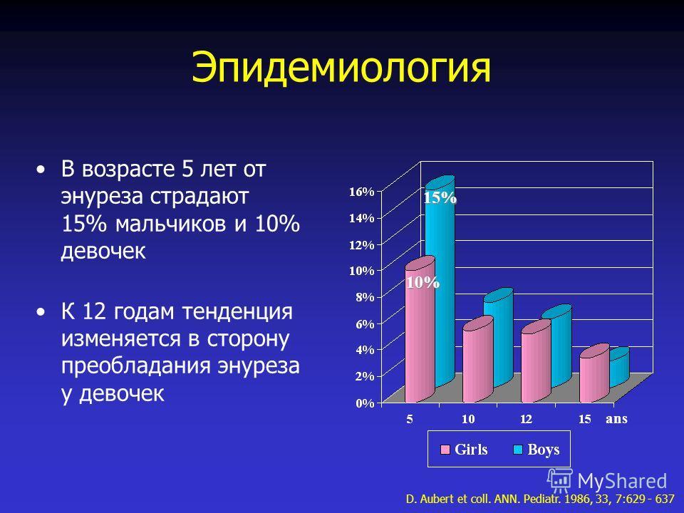 Эпидемиология В возрасте 5 лет от энуреза страдают 15% мальчиков и 10% девочек К 12 годам тенденция изменяется в сторону преобладания энуреза у девочек ans D. Aubert et coll. ANN. Pediatr. 1986, 33, 7:629 - 637 15% 10%