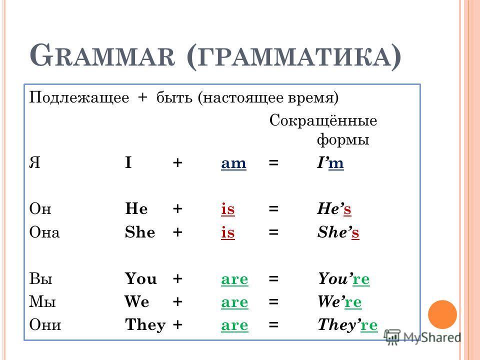 G RAMMAR ( ГРАММАТИКА ) Подлежащее + быть (настоящее время) Сокращённые формы Я I+am = I m Он He+is = He s Она She+is = She s Вы You+are = You re Мы We+are = We re Они They +are = They re