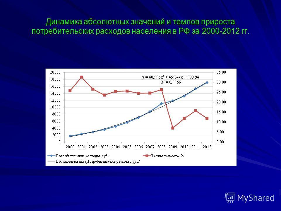 Динамика абсолютных значений и темпов прироста потребительских расходов населения в РФ за 2000-2012 гг.