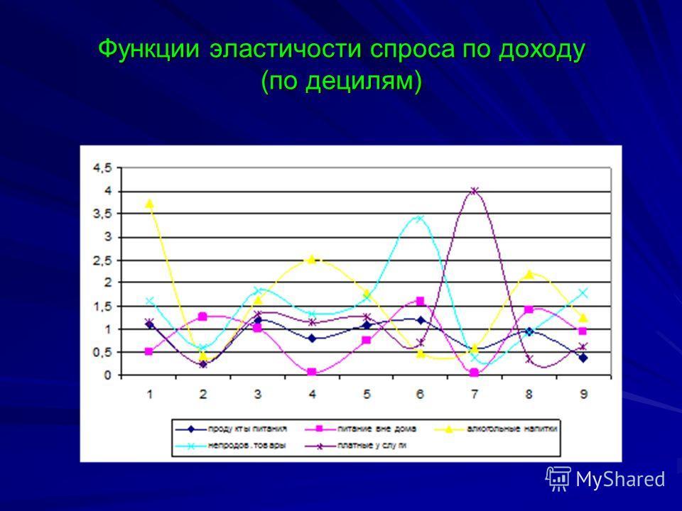 Функции эластичности спроса по доходу (по децилям)