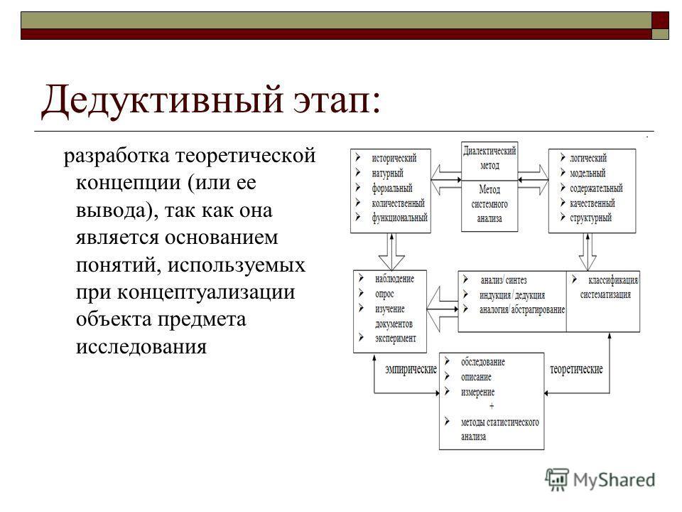 Дедуктивный этап: разработка теоретической концепции (или ее вывода), так как она является основанием понятий, используемых при концептуализации объекта предмета исследования