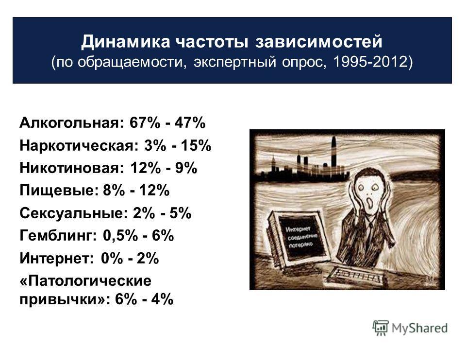 Динамика частоты зависимостей (по обращаемости, экспертный опрос, 1995-2012) Алкогольная: 67% - 47% Наркотическая: 3% - 15% Никотиновая: 12% - 9% Пищевые: 8% - 12% Сексуальные: 2% - 5% Гемблинг: 0,5% - 6% Интернет: 0% - 2% «Патологические привычки»: