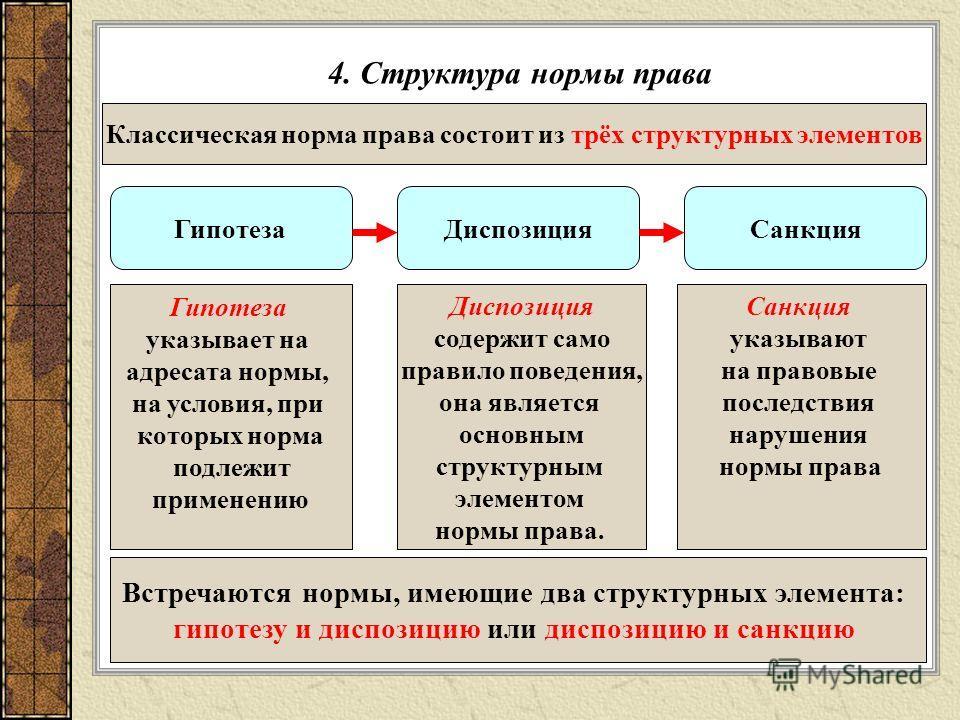 4. Структура нормы права Классическая норма права состоит из трёх структурных элементов Гипотеза СанкцияДиспозиция Гипотеза указывает на адресата нормы, на условия, при которых норма подлежит применению Диспозиция содержит само правило поведения, она