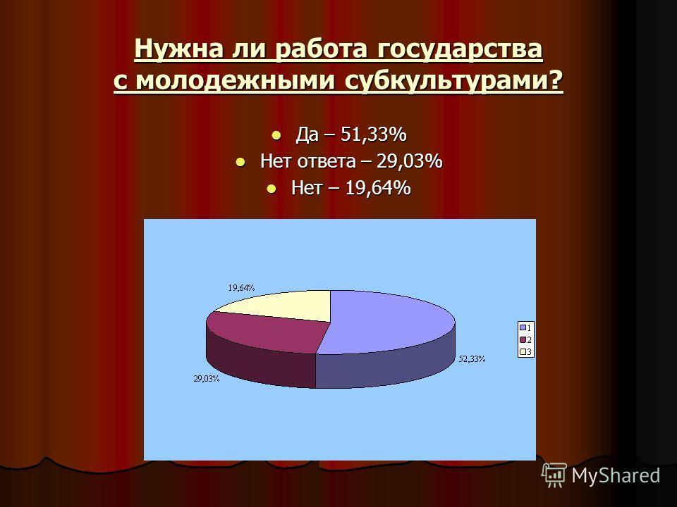 Нужна ли работа государства с молодежными субкультурами? Да – 51,33% Да – 51,33% Нет ответа – 29,03% Нет ответа – 29,03% Нет – 19,64% Нет – 19,64%