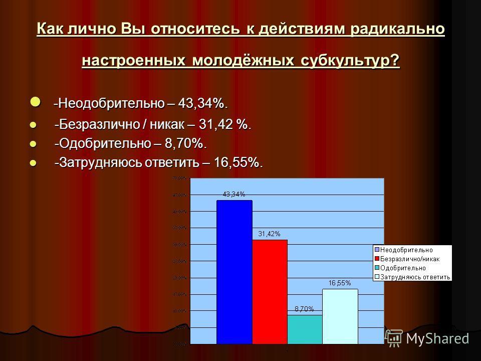 Как лично Вы относитесь к действиям радикально настроенных молодёжных субкультур? -Неодобрительно – 43,34%. -Неодобрительно – 43,34%. -Безразлично / никак – 31,42 %. -Безразлично / никак – 31,42 %. -Одобрительно – 8,70%. -Одобрительно – 8,70%. -Затру